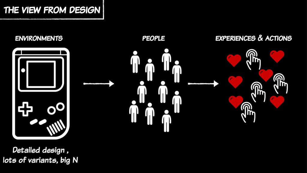 environments the view from design people experi...
