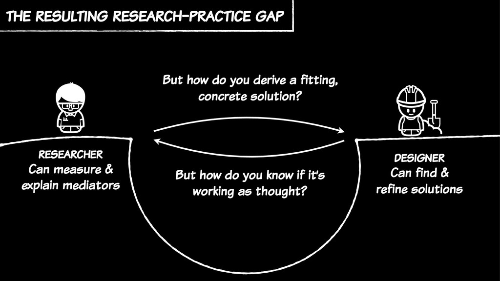 the resulting research-practice gap researcher ...