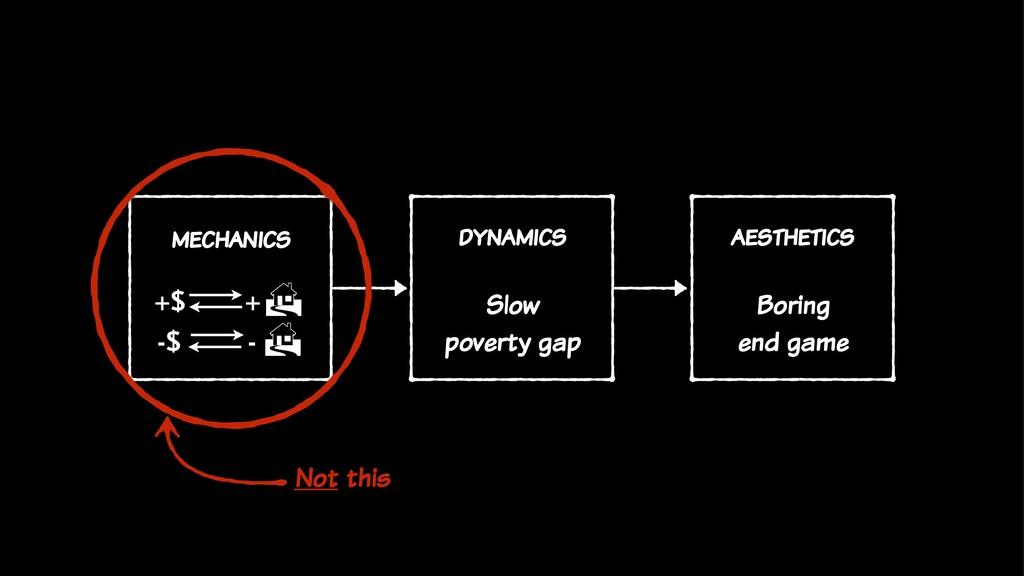 aesthetics Boring end game mechanics dynamics S...