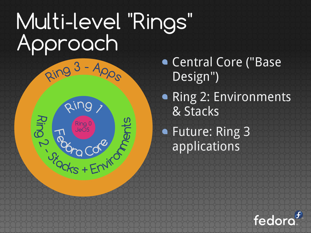 """Multi-level """"Rings"""" Approach Central Core (""""Bas..."""