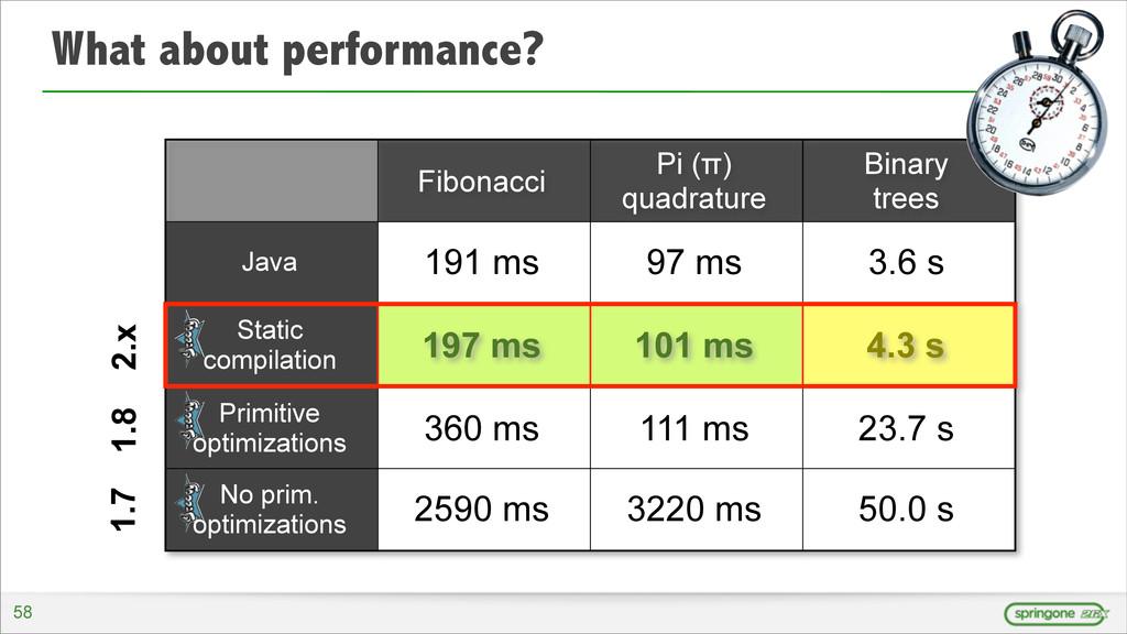 What about performance? Fibonacci Pi (π) quadra...