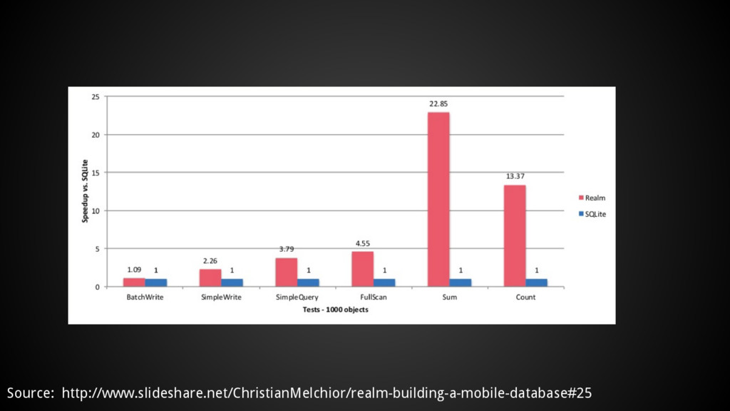 Source: http://www.slideshare.net/ChristianMelc...