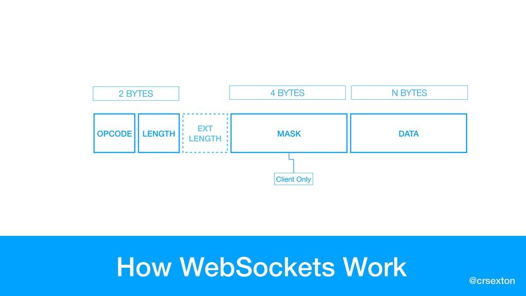 @crsexton How WebSockets Work OPCODE LENGTH EXT...