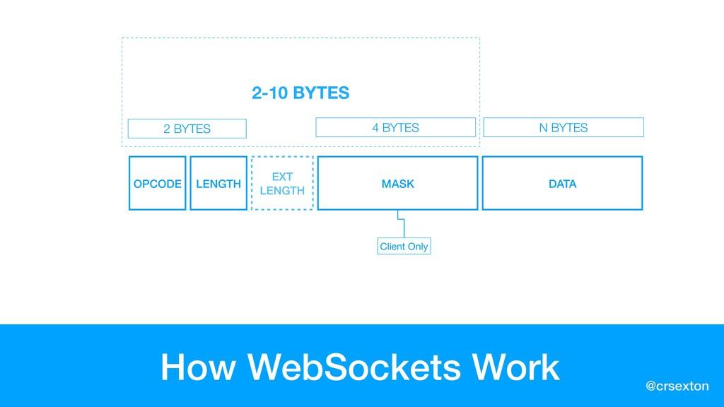 @crsexton 2-10 BYTES How WebSockets Work 2 BYTE...