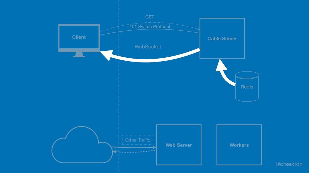 @crsexton Client WebSocket Redis GET 101 Switch...