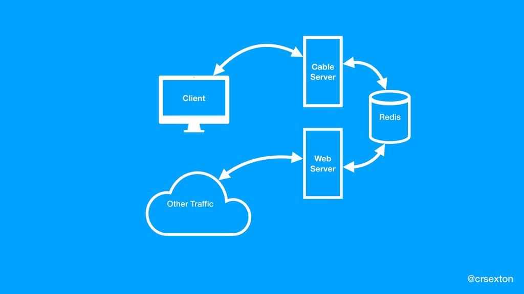 @crsexton Client Cable Server Web Server Redis ...