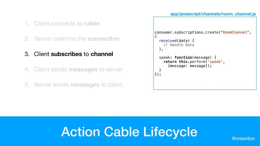@crsexton Action Cable Lifecycle 1. Client conn...