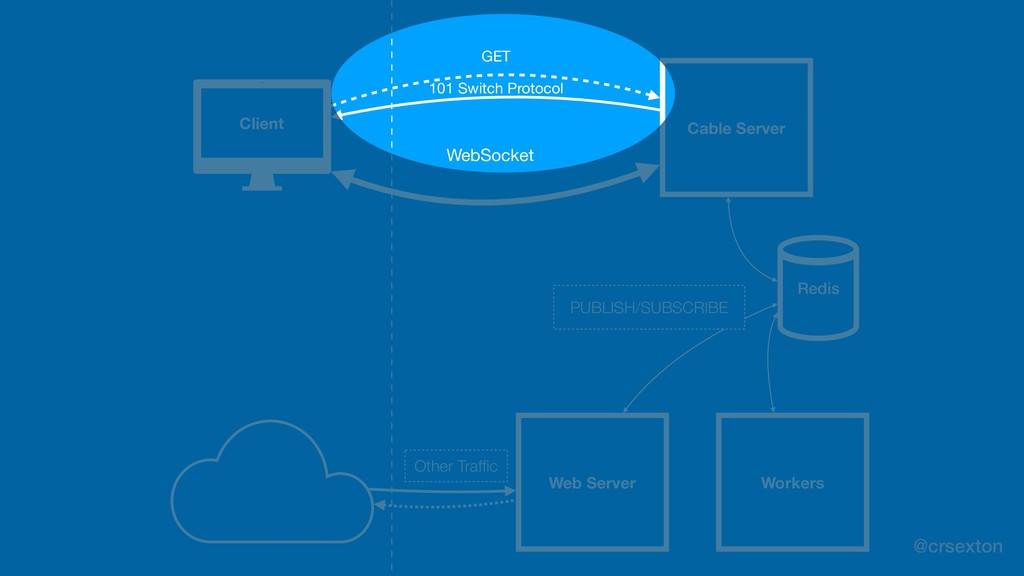@crsexton Client Cable Server WebSocket Web Ser...
