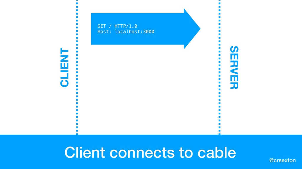 @crsexton Client connects to cable GET / HTTP/1...
