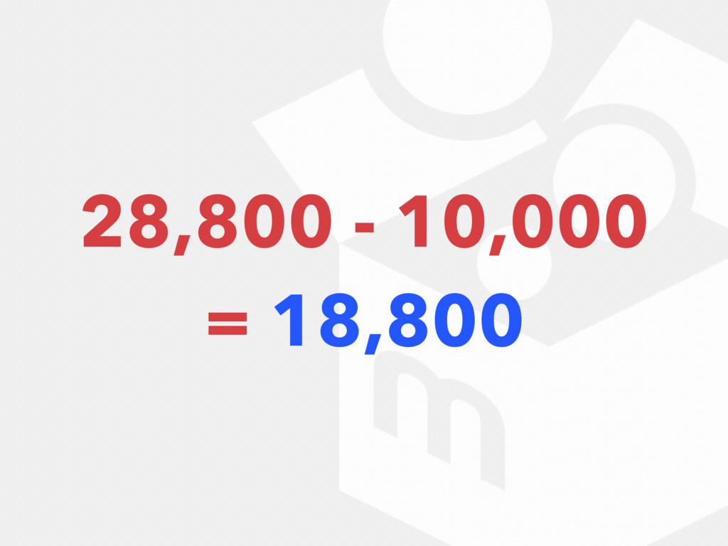 28,800 - 10,000 = 18,800