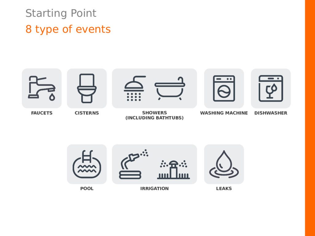 Starting Point 8 type of events SHOWERS (INCLUD...