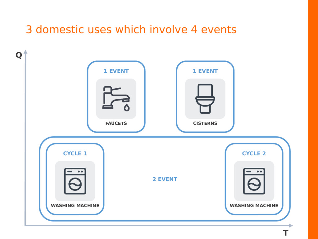 3 domestic uses which involve 4 events FAUCETS ...