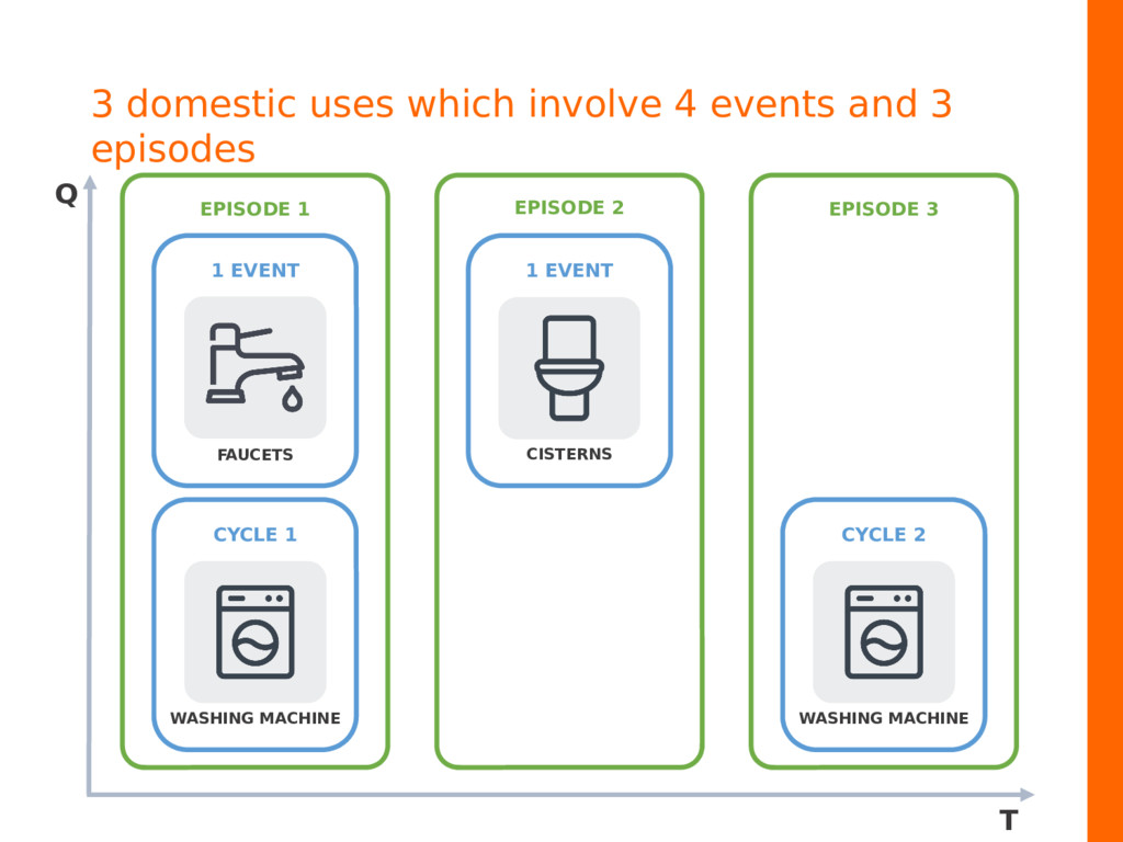 3 domestic uses which involve 4 events and 3 ep...