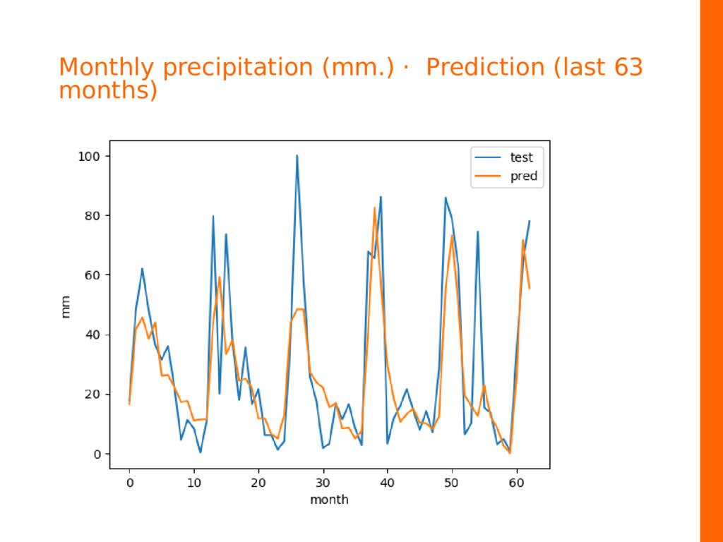 Monthly precipitation (mm.) · Prediction (last ...