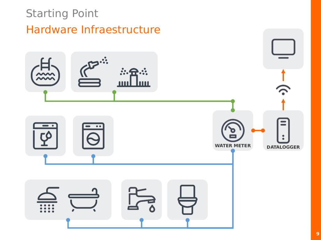 Starting Point Hardware Infraestructure 9 WATER...