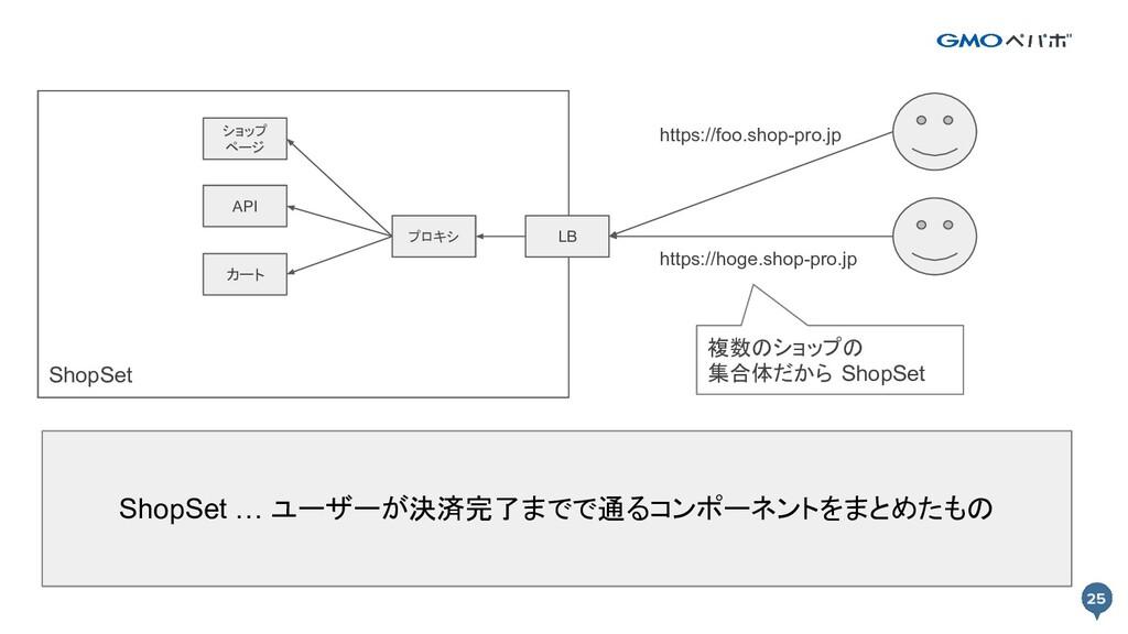 25 25 ShopSet API ショップ ページ カート プロキシ LB https://...