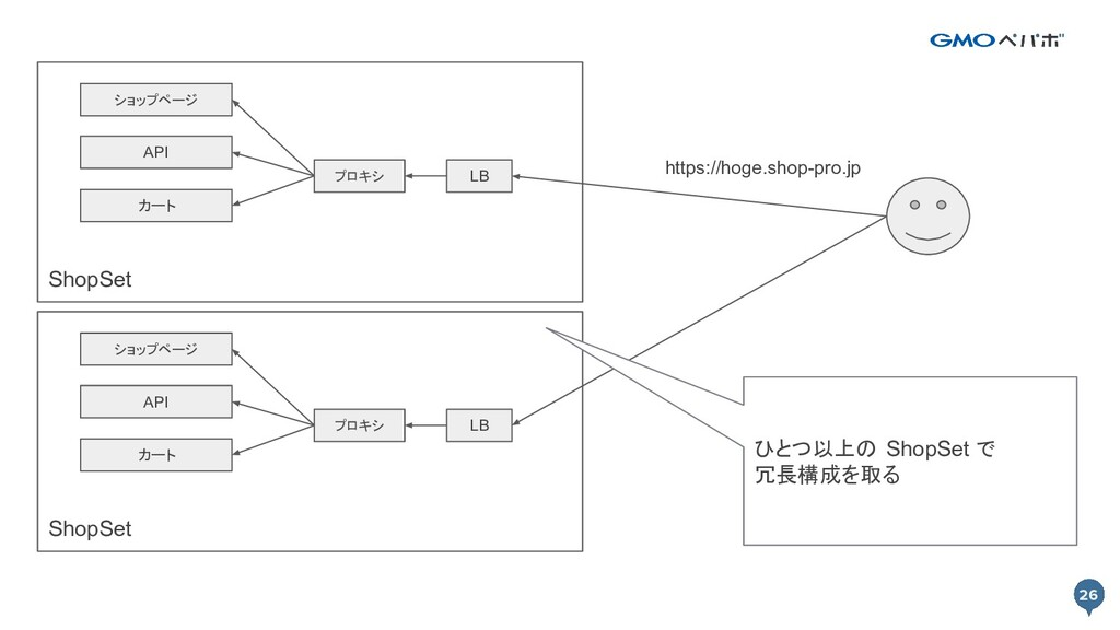 26 26 ShopSet API ショップページ カート プロキシ LB https://h...