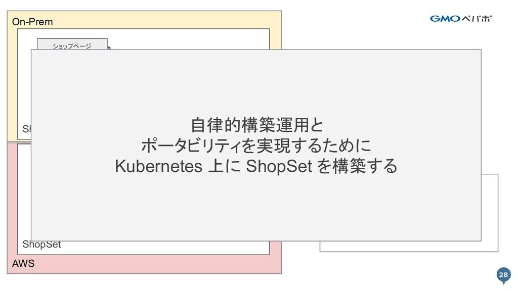 28 AWS On-Prem 28 ShopSet API ショップページ カート プロキシ ...