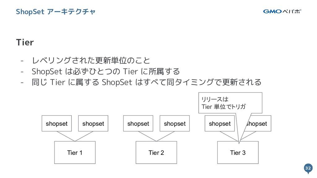 32 - レベリングされた更新単位のこと - ShopSet は必ずひとつの Tier に所属...