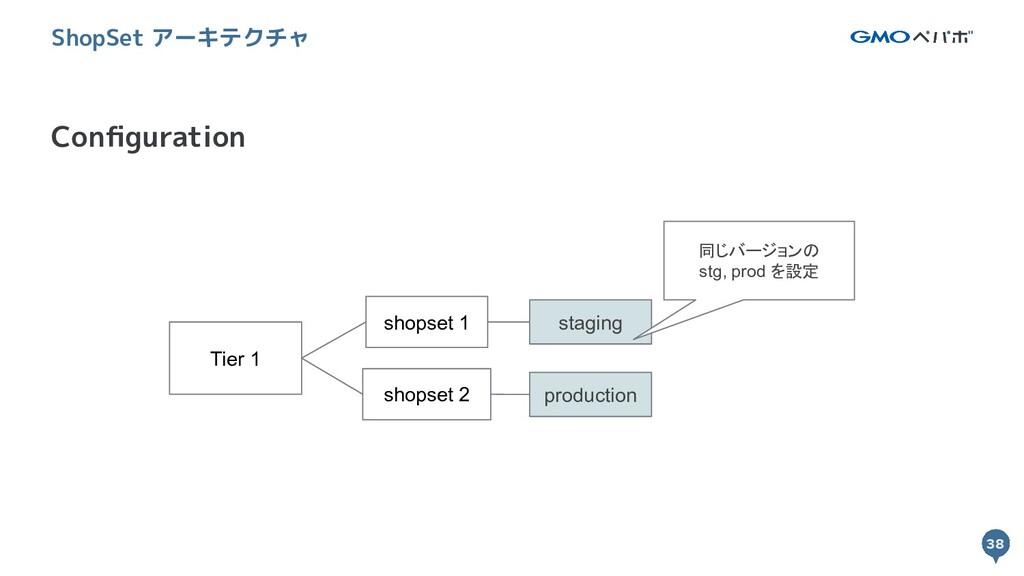 38 38 Configuration ShopSet アーキテクチャ Tier 1 shops...