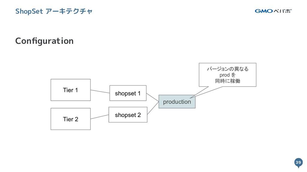 39 39 Configuration ShopSet アーキテクチャ Tier 1 shops...