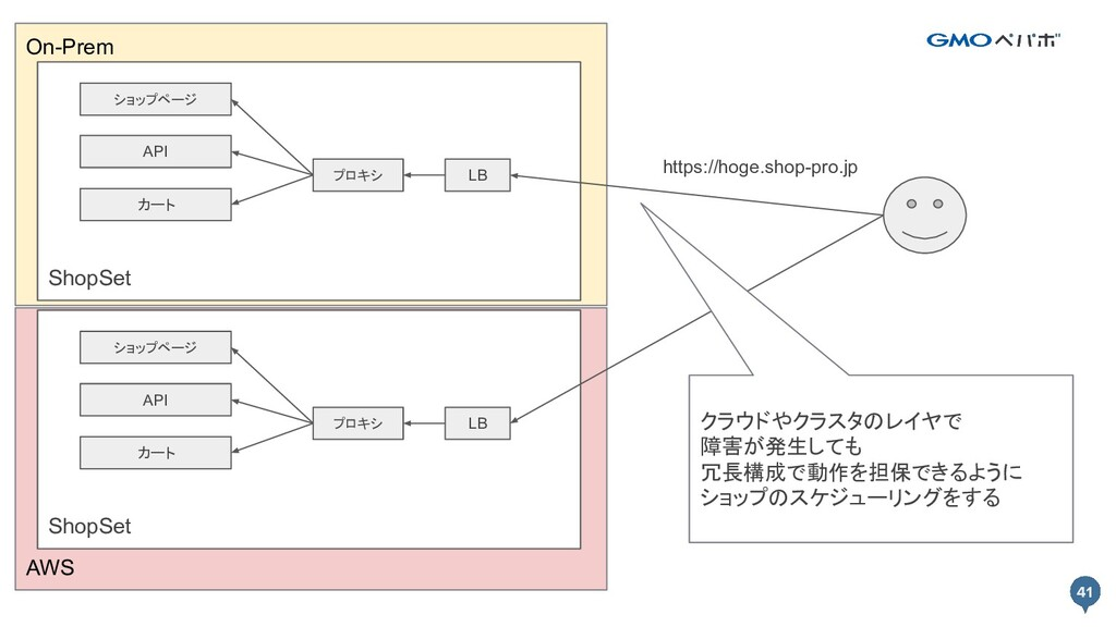 41 AWS On-Prem 41 ShopSet API ショップページ カート プロキシ ...
