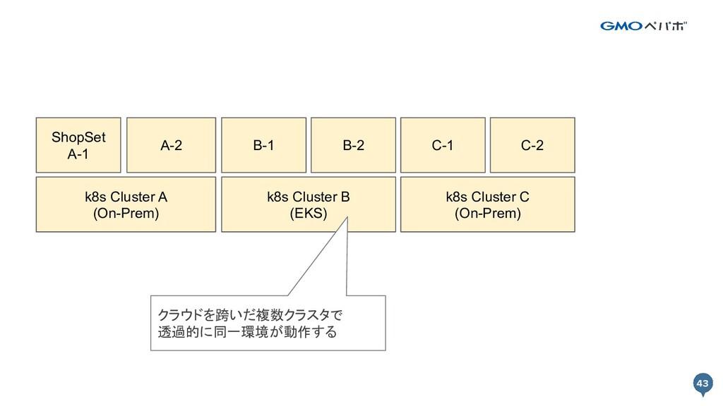 43 43 k8s Cluster A (On-Prem) k8s Cluster B (EK...