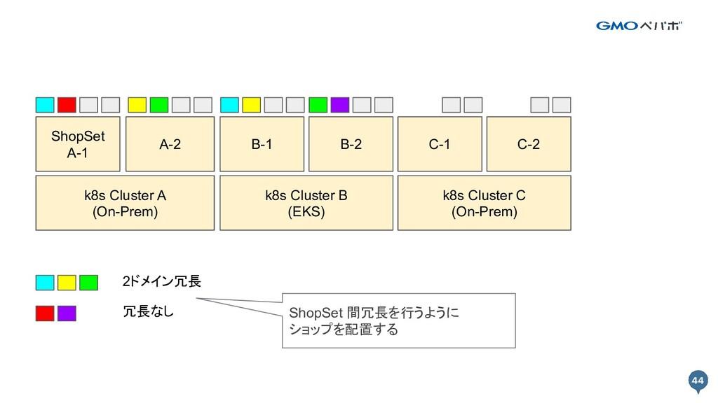 44 44 k8s Cluster A k8s Cluster B Prod A-1 Prod...