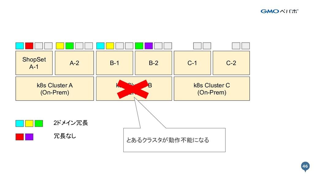 46 46 k8s Cluster A k8s Cluster B Prod A-1 Prod...