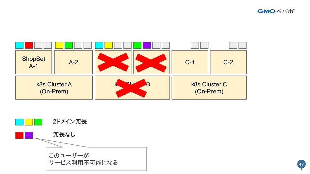 47 47 k8s Cluster A k8s Cluster B Prod A-1 Prod...