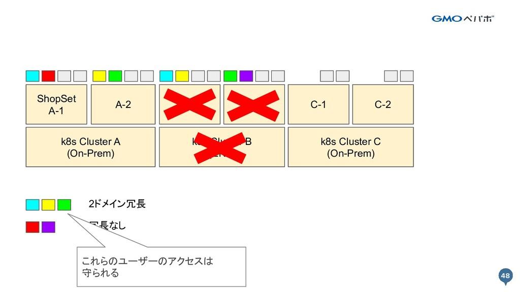 48 48 k8s Cluster A k8s Cluster B Prod A-1 Prod...