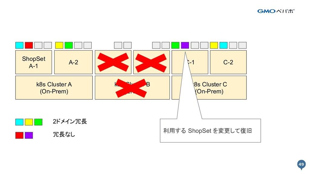 49 49 k8s Cluster A k8s Cluster B Prod A-1 Prod...