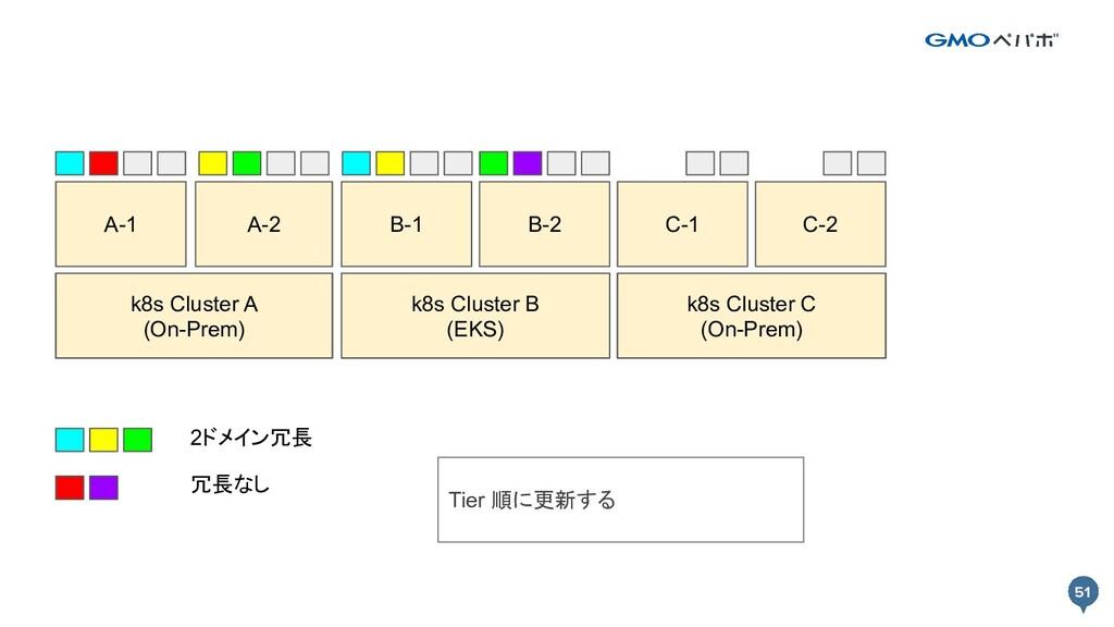 51 51 k8s Cluster A k8s Cluster B A-1 A-2 B-1 B...
