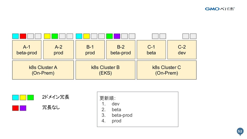 52 52 k8s Cluster A k8s Cluster B A-1 beta-prod...