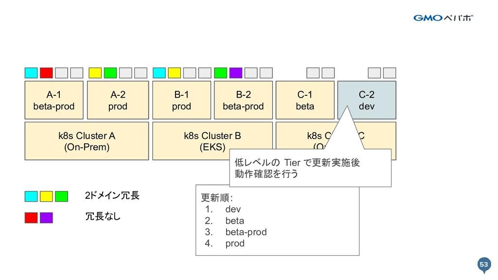 53 53 k8s Cluster A k8s Cluster B Prod A-1 Prod...
