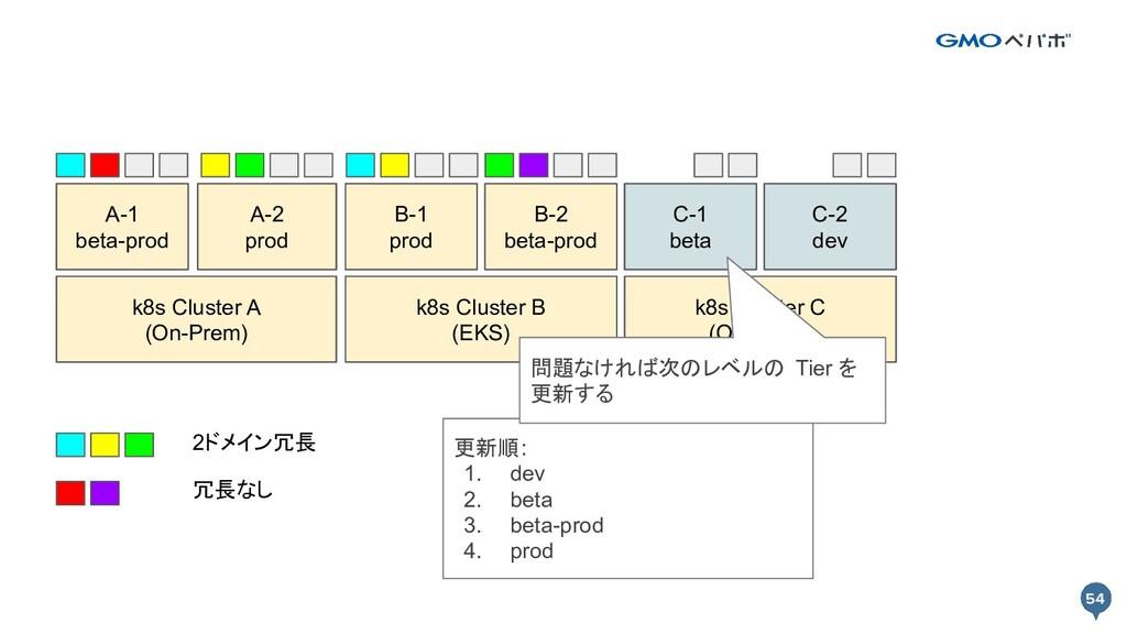 54 54 k8s Cluster A k8s Cluster B Prod A-1 Prod...