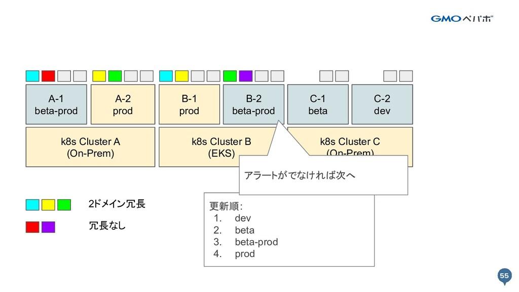 55 55 k8s Cluster A k8s Cluster B Prod A-1 Prod...