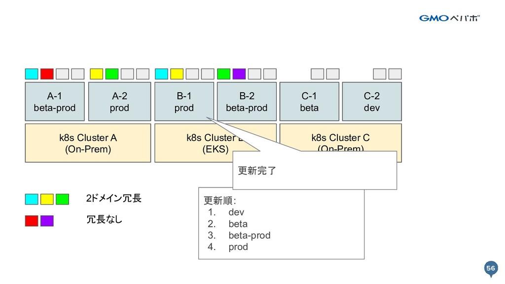 56 56 k8s Cluster A k8s Cluster B Prod A-1 Prod...