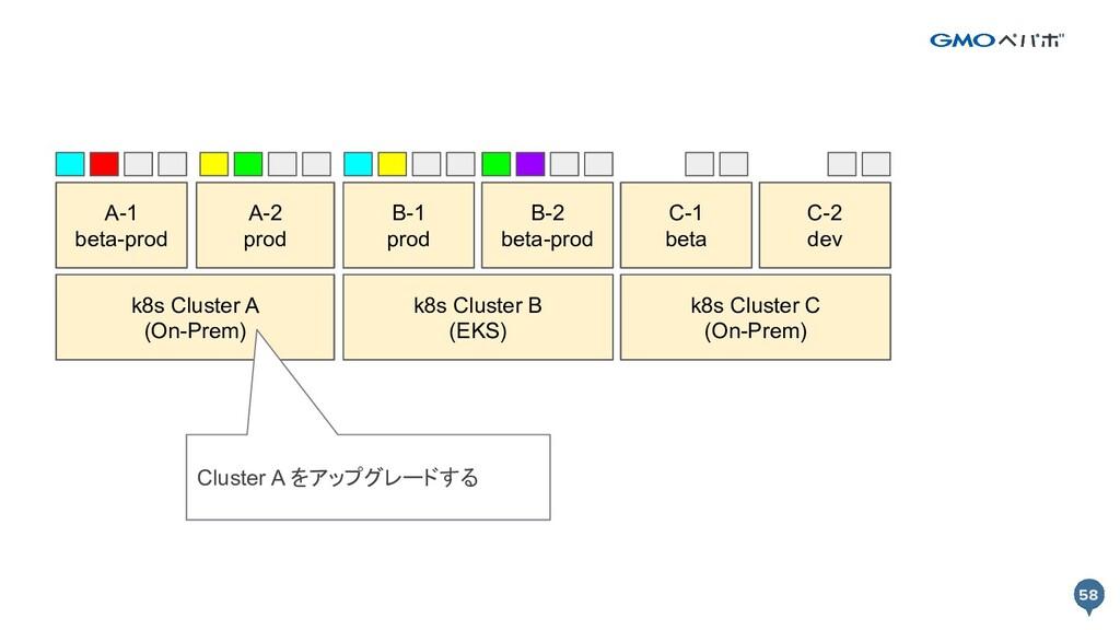 58 58 k8s Cluster A k8s Cluster B Prod A-1 Prod...