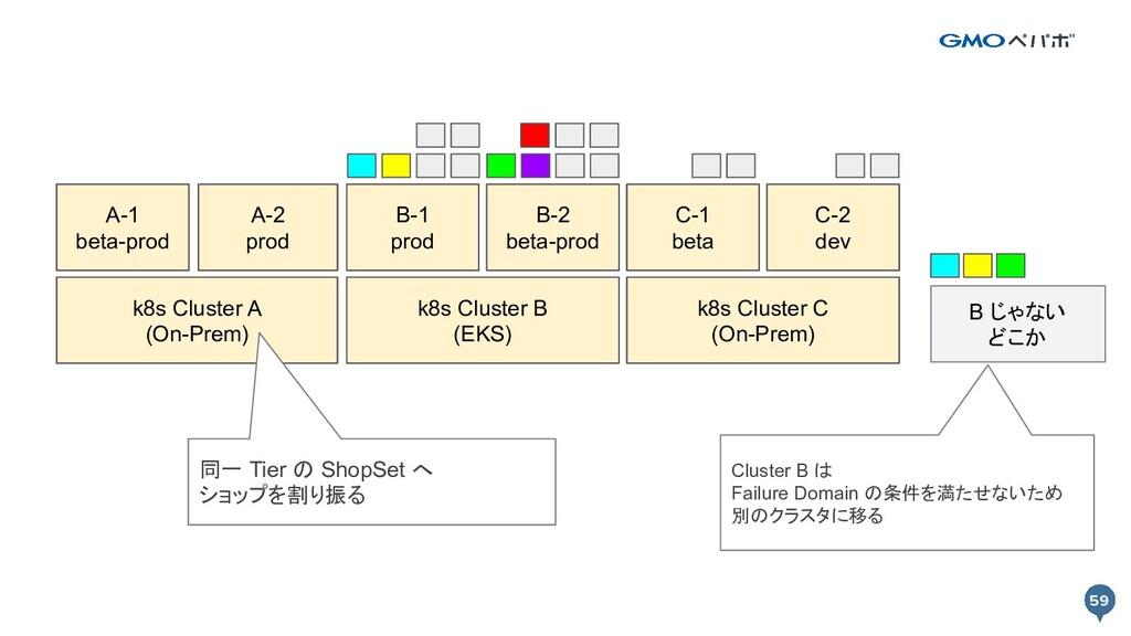 59 59 k8s Cluster A k8s Cluster B Prod A-1 Prod...