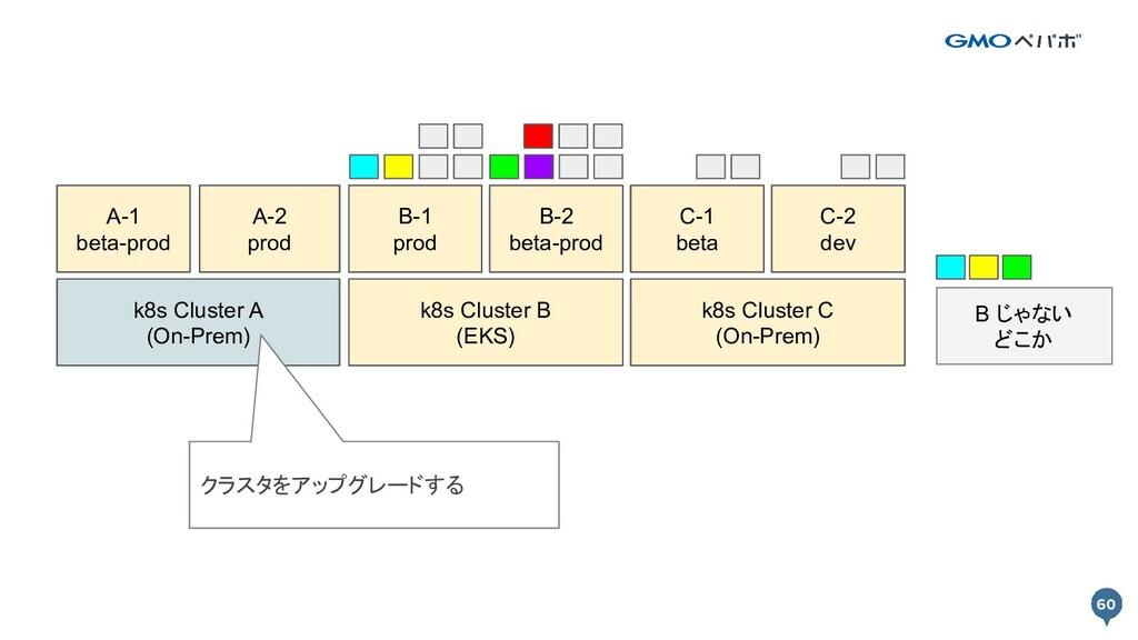 60 60 k8s Cluster A k8s Cluster B Prod A-1 Prod...