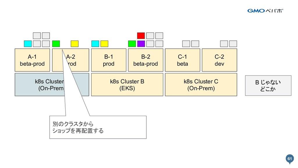 61 61 k8s Cluster A k8s Cluster B Prod A-1 Prod...