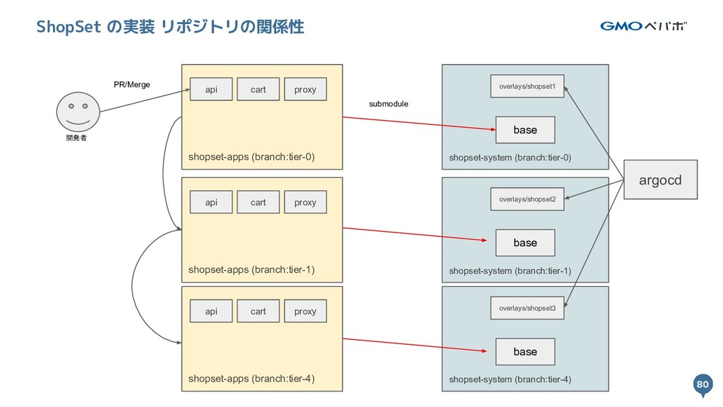 80 80 ShopSet の実装 リポジトリの関係性 開発者 shopset-system ...