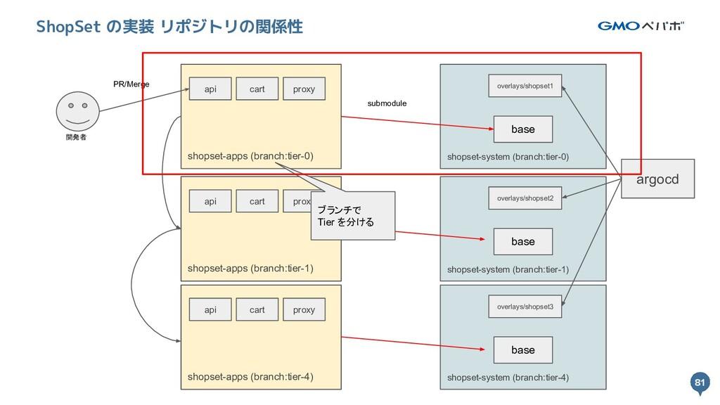 81 81 ShopSet の実装 リポジトリの関係性 開発者 shopset-system ...