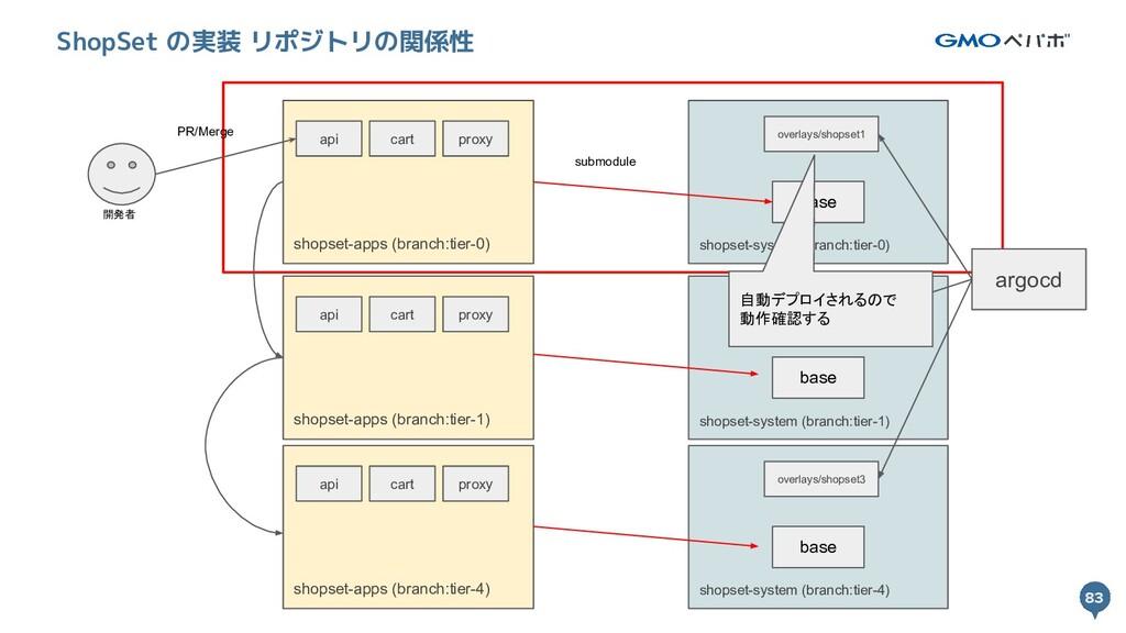 83 83 ShopSet の実装 リポジトリの関係性 開発者 shopset-system ...