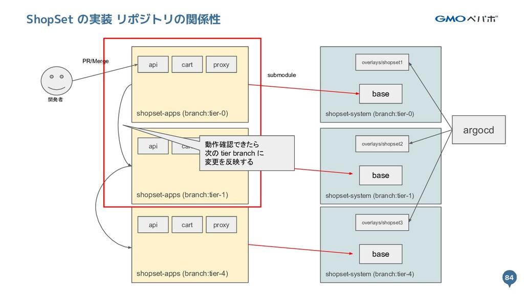 84 84 ShopSet の実装 リポジトリの関係性 開発者 shopset-system ...