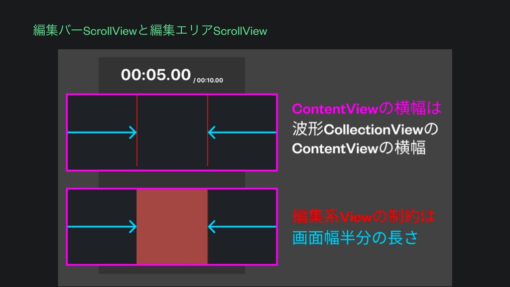 ฤूόʔScrollViewͱฤूΤϦΞScrollView