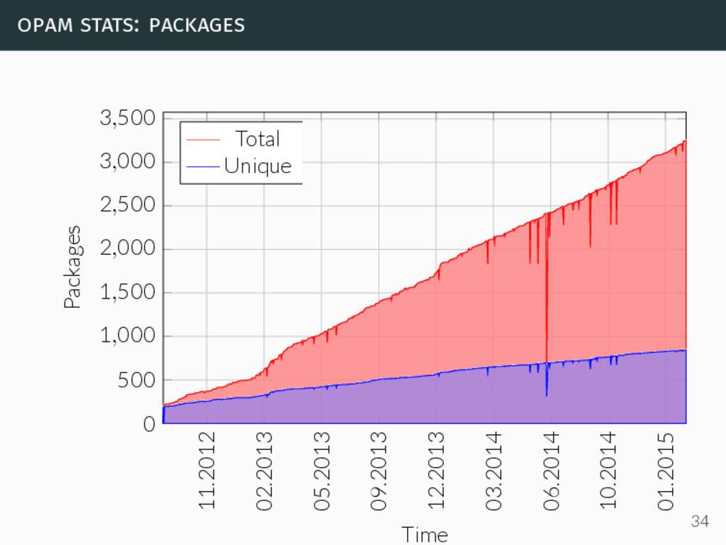 opam stats: packages 11.2012 02.2013 05.2013 09...