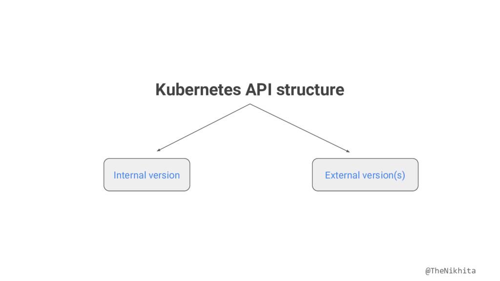 Kubernetes API structure Internal version Exter...