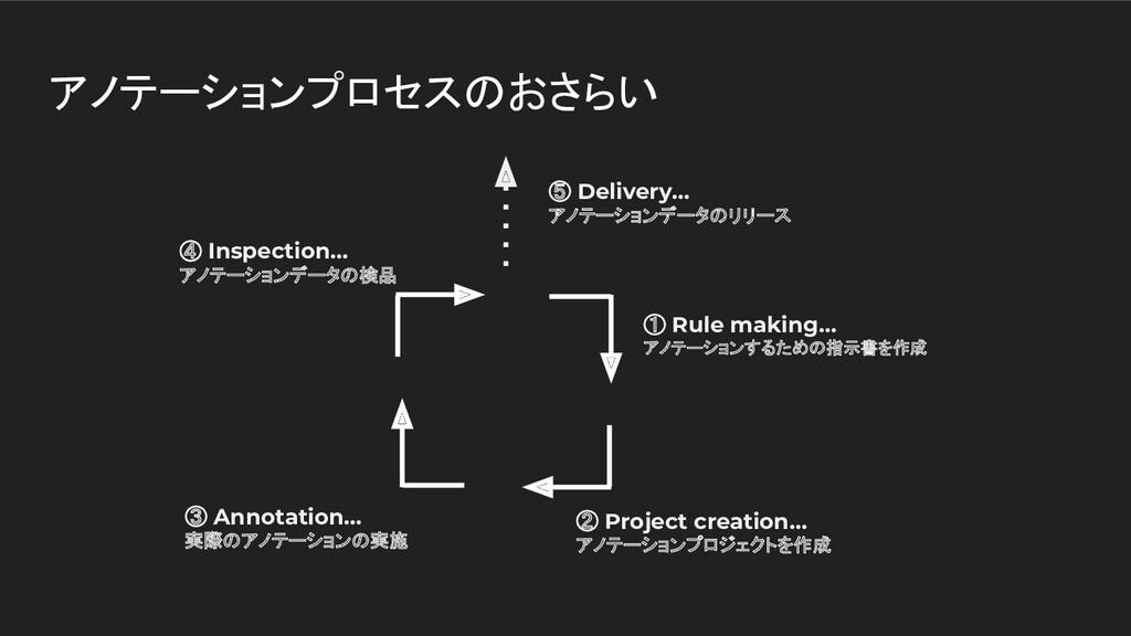 アノテーションプロセスのおさらい ① Rule making… アノテーションするための指示書...